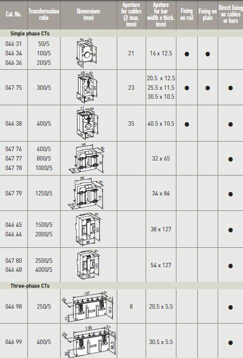 جدول انواع ct ها - ظرفیت CT - انواع CT - CT - ترانسفر جریان