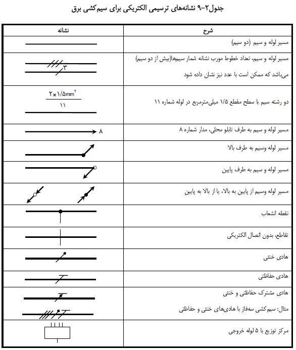جدول نشانه یا علائم الکتریکی برای سیم کشی