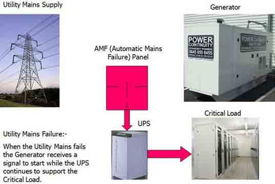 هنگام قطع برق شهر تا روشن شدن ژنراتور ، ups برق مصرف کننده را تامین میکند