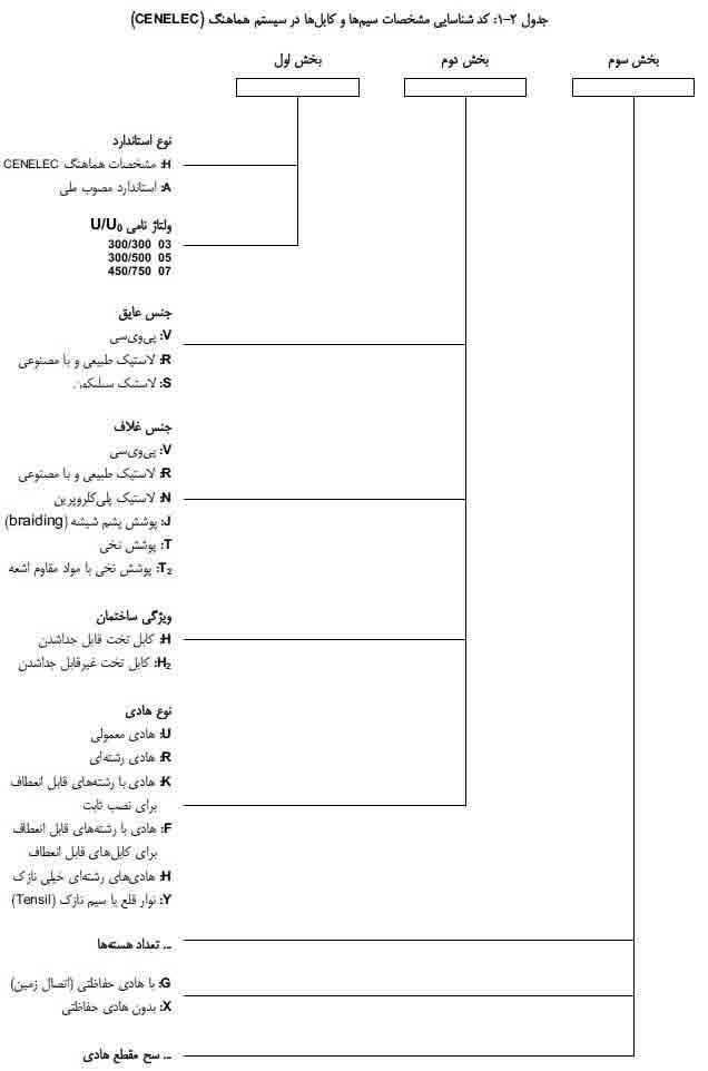 کد شناسایی مشخصات سیم و کابل