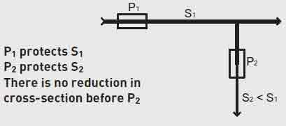 جدول محاسبات شمش مسی - رنگ شینه فازها - باس بار تابلو برق