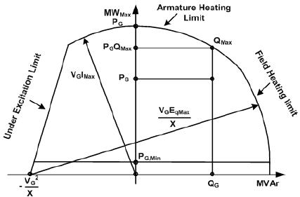 منحنی ظرفیت دیزل ژنراتور