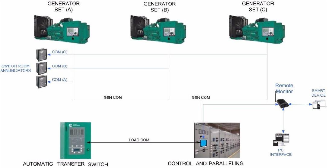مانیتورینگ از راه دور با کنترل پانل پیشرفته برد کنترلی pcc300 کامینز