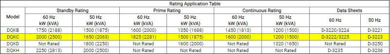 generator specification sheets- دسته بندی دیزل ژنراتور کامینز-مشخصات دیزل ژنراتور