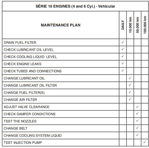 جدول سرویس و نگهداری موتور mwm