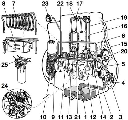 نقشه شماتیک روغن موتور دیزل دویتس FL 914-نقشه گردش روغن دویتس-گردش روغن داخل موتور دیزلی چگونه است