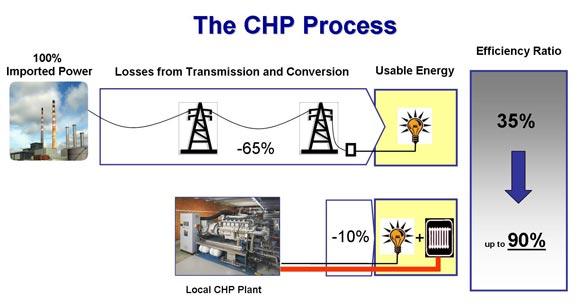 طرح توجیهی توربین سوخت پایه گاز انواع سیستم های CHP