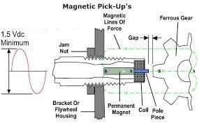 عملکرد سنسور مگنت پیکاپ یا دور سنج